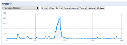 Google App Engine traffic spike
